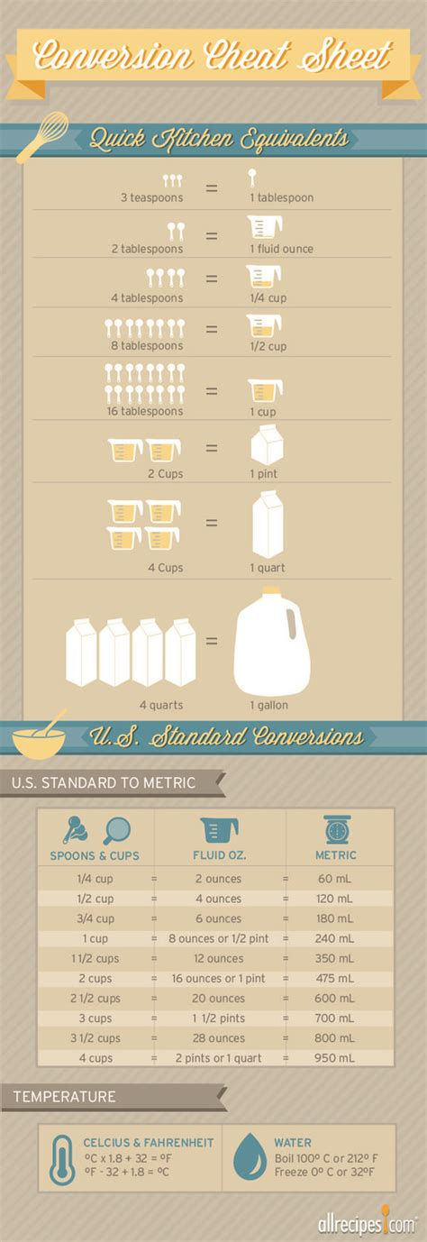 convert 4 cups to fluid ounces how many tablespoons in a fluid ounce this sheet makes those to remember conversions