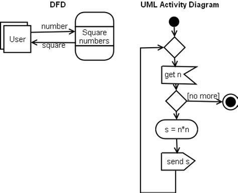 activity diagram vs flowchart cs557 processes procedures and logic