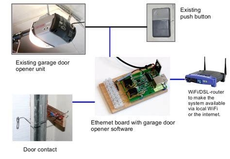 Garage Door Opener With Wifi by Smartphone Wifi Garage Door Opener Hacked Gadgets Diy