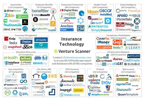 all the insurance players will be insurtech a wave of innovation is finally reshaping the insurance industry books top insurtech companies