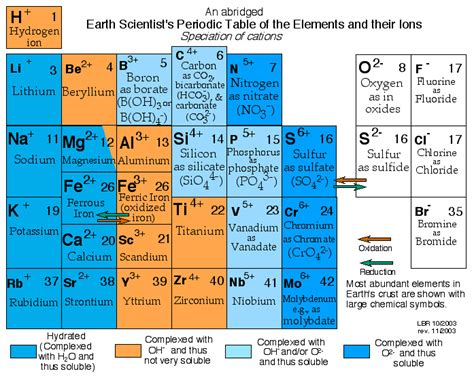 Cations And Anions Periodic Table by Periodic Table Anion Cation Charges Periodic Table