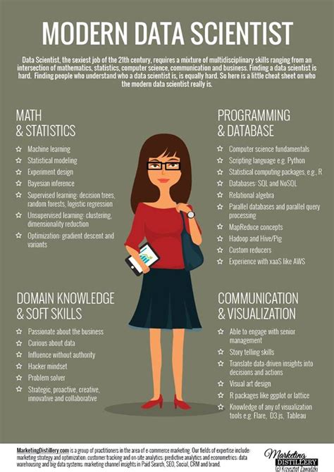 How Do I Become A Data Scientist As An Mba by What Skills Do I Need To Become A Modern Data Scientist