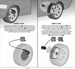 How Does Car Tire Pressure Sensor Work Keep Your Tires In Shape With Proper Inflation Askpatty