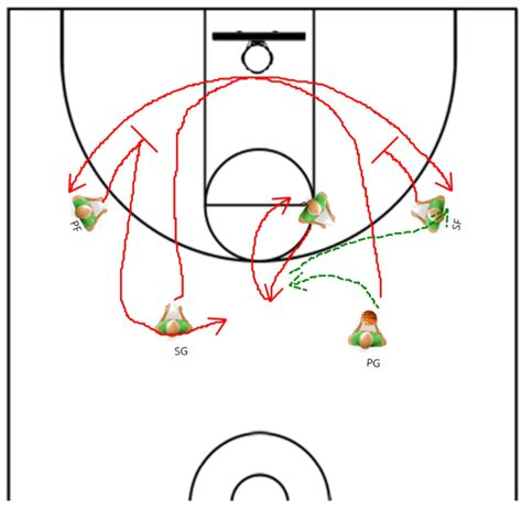 basketball play quotes for basketball offense quotesgram