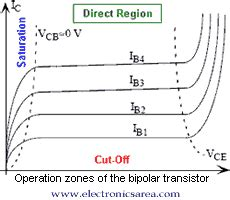 npn transistor regions of operation ebers moll model of a bipolar transistor electronics area