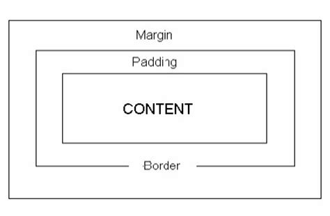 bootstrap tutorial margin css box model tutorial