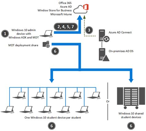 Deploy Windows 10 Image deploy windows 10 in a school windows 10 microsoft docs