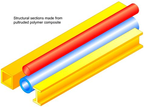 Pultruded Sections by Pultrusion Process