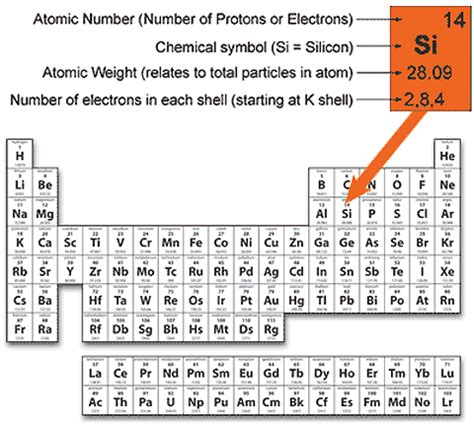 Silicon Periodic Table by Atomic Structure Of Matter