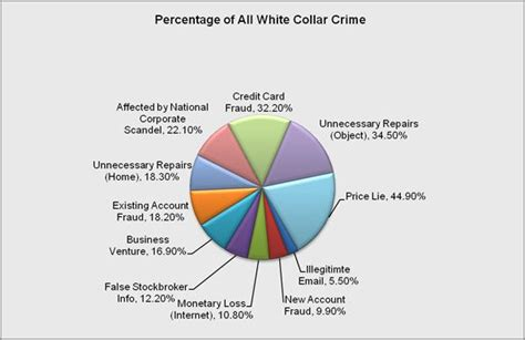 exle of white collar crime pacta sunt servanda corporate crime white collar crime