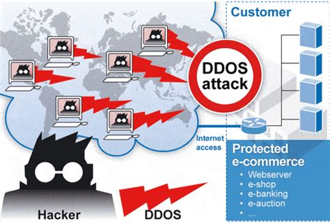 Tutorial Zombie Ddos Attack | ettercap and middle attacks tutorial