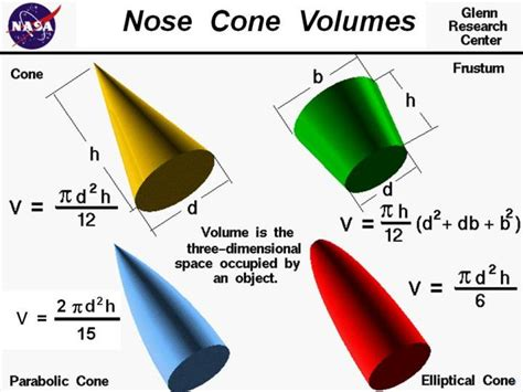 volume of a conic section volume