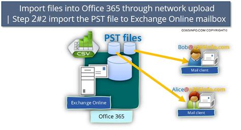 Office 365 Outlook Import Pst Office 365 Import Service Import Pst Office 365 Import