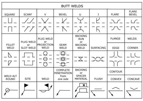 Fabrication Drawing Welding Symbols fabrication drawing symbols