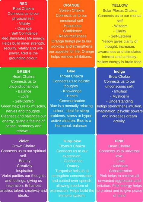 chakra color chart   wellness   essential