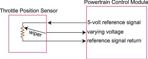 honda tps wire diagram 22 wiring diagram images wiring