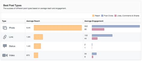 fb insight 5 facebook insights upgrades worth a closer look