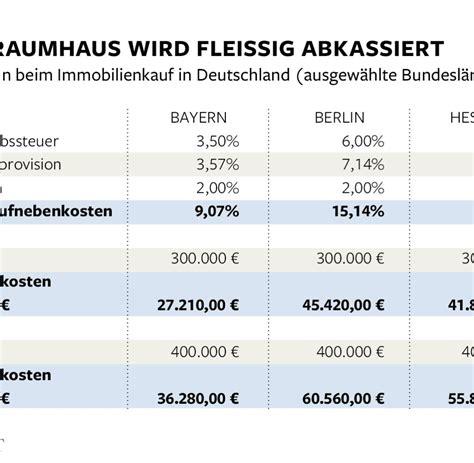 Nebenkosten Eigentumswohnung Kauf by Immobilienkauf Nebenkosten Zerst 246 Ren Traum Eigener