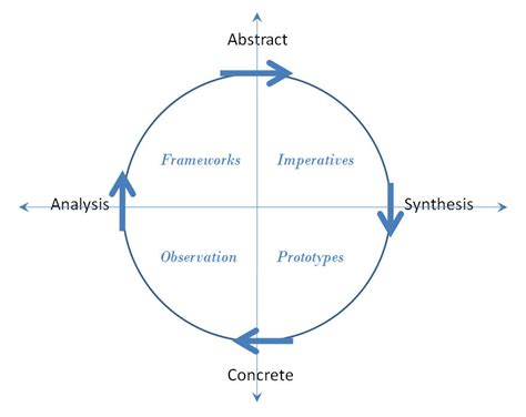 design thinking quadrant untitled document hci stanford edu