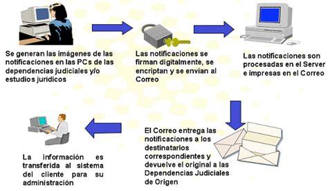 consulta procesos judiciales por cedula autos weblog consulta de procesos judiciales por cedula de ciudadania