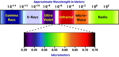 what is the order of colors with increasing temperature which electromagnetic wave has wavelengths just longer