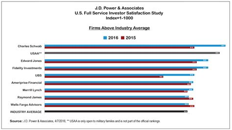 Investment Management Mba Ranking by Best Service Investment Firms Ranked By Investors J