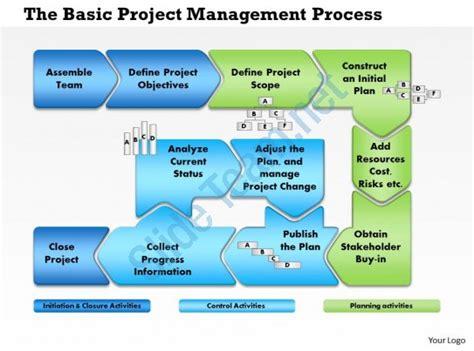 project management process flow chart template 0514 project management process flow powerpoint