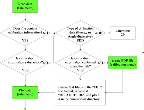 plot flowchart plot flowchart 28 images plot flowchart brproject