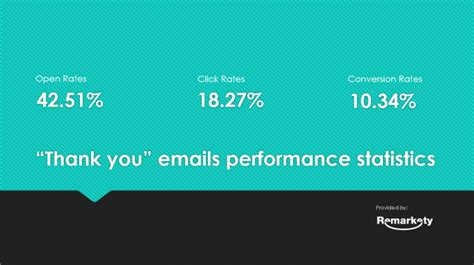 thank you email sles 5 ways to use thank you emails to increase ecommerce sales