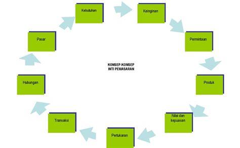 artikel layout manajemen operasional contoh artikel manajemen sumber daya manusia force id