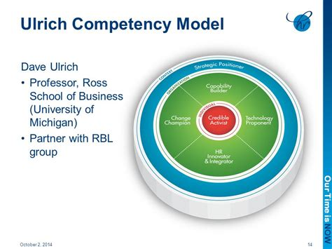 Ross Mba Career Path by Hr Competencies And Hr Career Paths At Hca Ppt