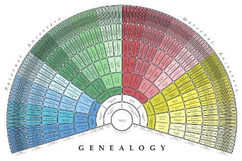 family tree fan template genealogy charts treeseek