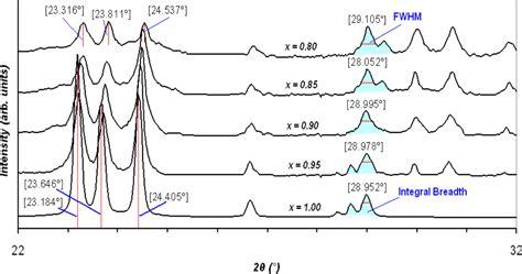 xrd pattern shift sensors free full text characterization of mixed xwo3
