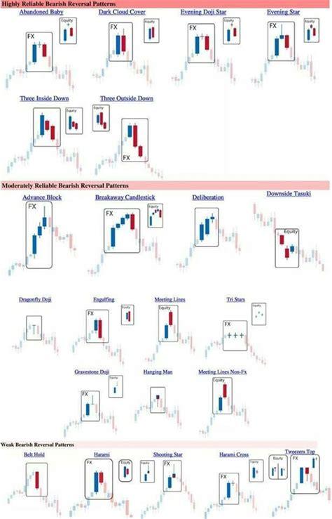 candlestick reversal pattern strategy bearish patterns option trading strategies pinterest