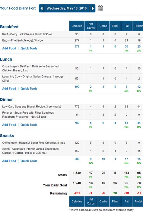 What Are Macronutrients Http Www Travelinglowcarb 7006 Macronutrients How To Use Your Day 45 Low Carb Meals New Recipe Plus Dealing With Discouragement Traveling Low Carb