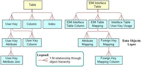 bookshelf v8 1 8 2 object types that enterprise