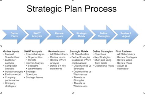 strategic plan template strategic plan template template business