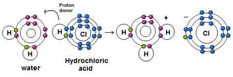 acid proton donor exles of acidic protons pictures to pin on