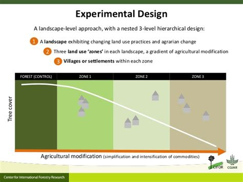 nested experimental design agrarian change in tropical forests a change for the better