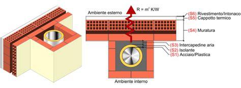 gbd camini gbd calcolo resistenza termica