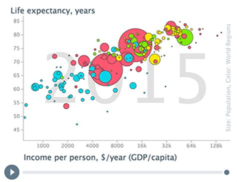 hans rosling gapminder gapminder unveiling the beauty of statistics for a fact