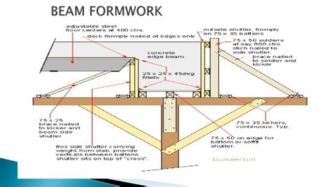 Integral Mba Placement by Formwork By Chakamba