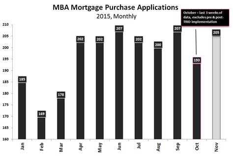 Mba Mortgage Applications Data by Plate Housing Goes 3 For 3 Pre