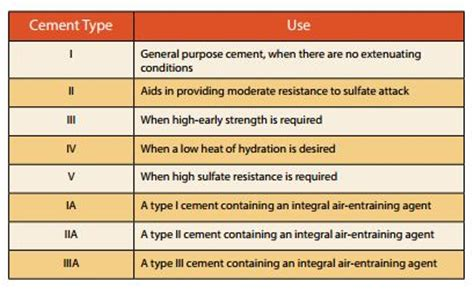 What Type Of Cement To Use For Concrete Countertops by Tandis International Trading Company