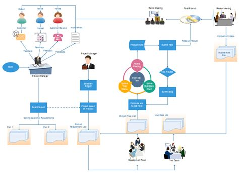 flowchart software project management flow chart processes flowchart