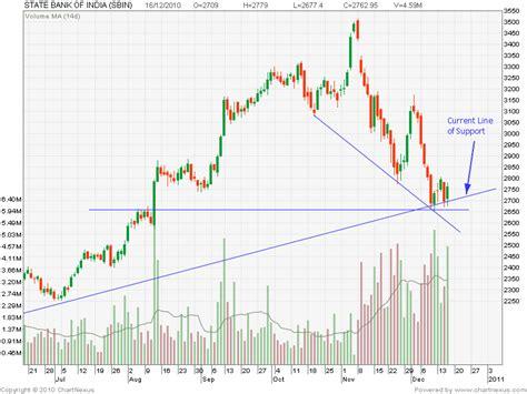 sbi bank price nse centaur investing technical stock analysis sbi on