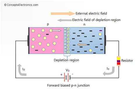 pn junction diode forward bias experiment how does current flow through the transition region in forward bias of p n diodes electronics