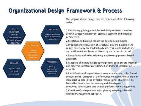 design criteria of marine structure creating an effective organization design for a solution