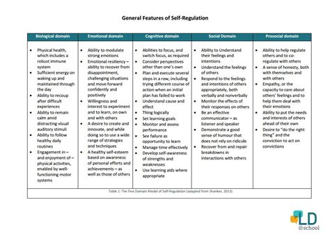 An Introduction to Self-Regulation - LD@school Examples Of Self Regulation In The Classroom