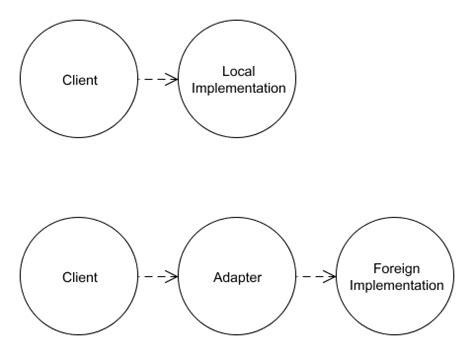 pattern repository c theadapterpattern pattern repository wiki